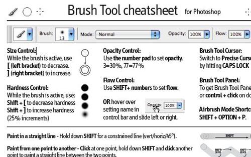 Adobe Brush Tool Cheat Sheet