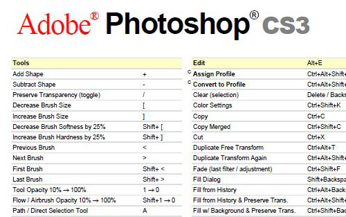 Adobe Photoshop CS3 Keyboard Shortcuts