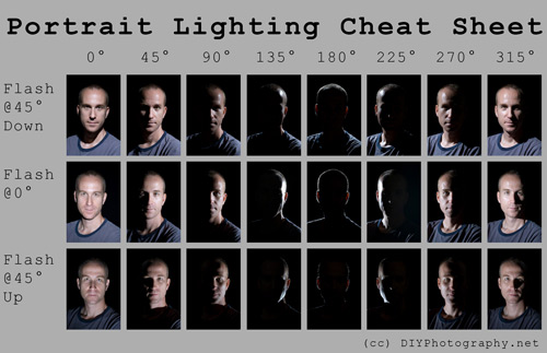 Helpful Photography Cheatsheets