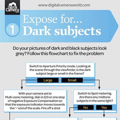 Photography Cheat Sheets To Save You Time and Frustration