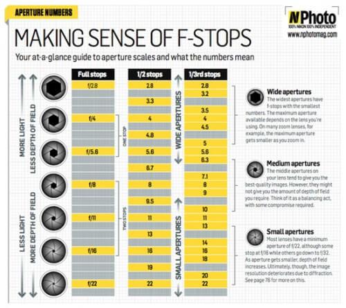 fstop-chart_TPA