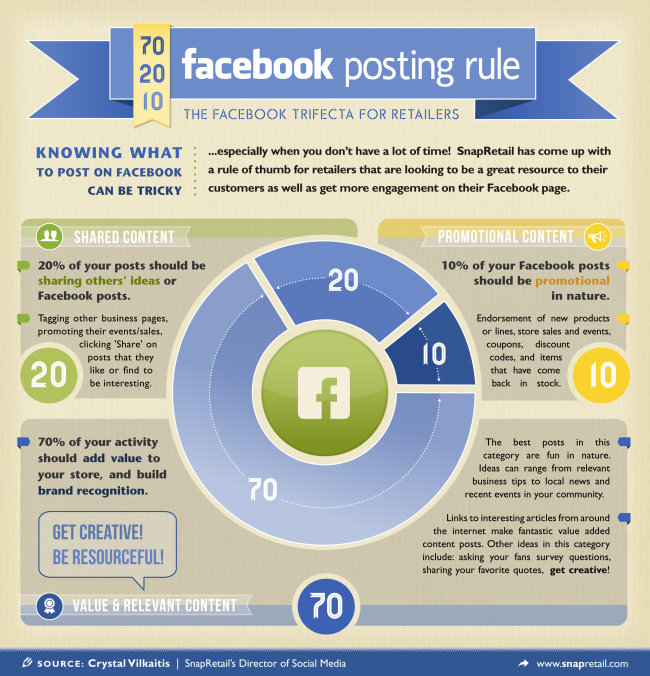 70/20/10 Facebook posting rules infographic. Click on the image to see a full-size version.
