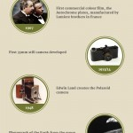 History of Photography Infographic and Resources